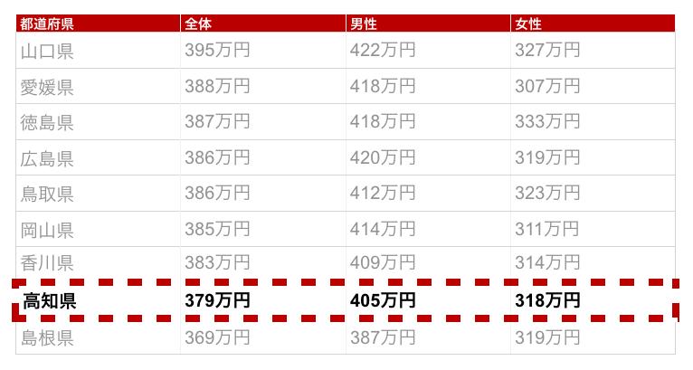 高知県の年収金額