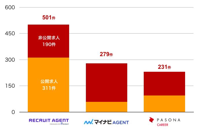 リクルートエージェントの徳島県の転職求人数