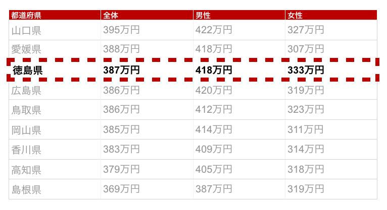 徳島県の年収金額