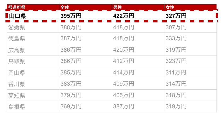 山口県の年収金額
