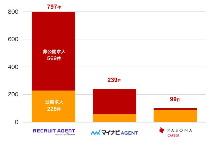 リクルートエージェントの鳥取県の転職求人数