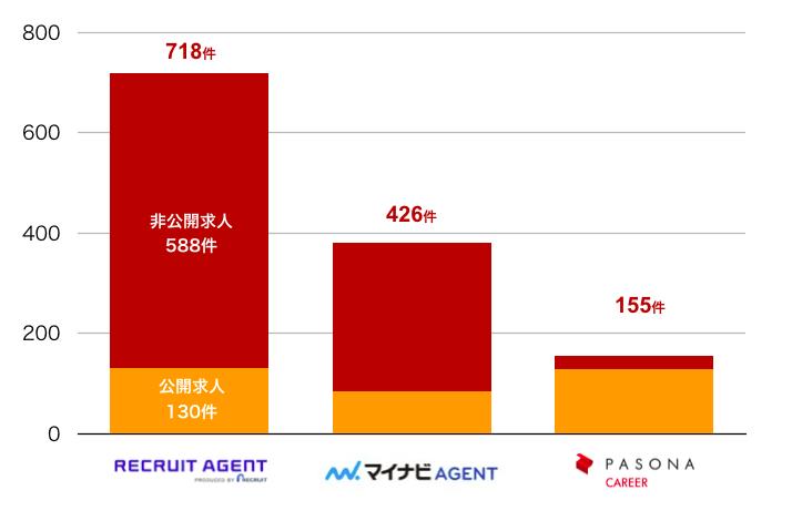 リクルートエージェントの奈良県の転職求人数