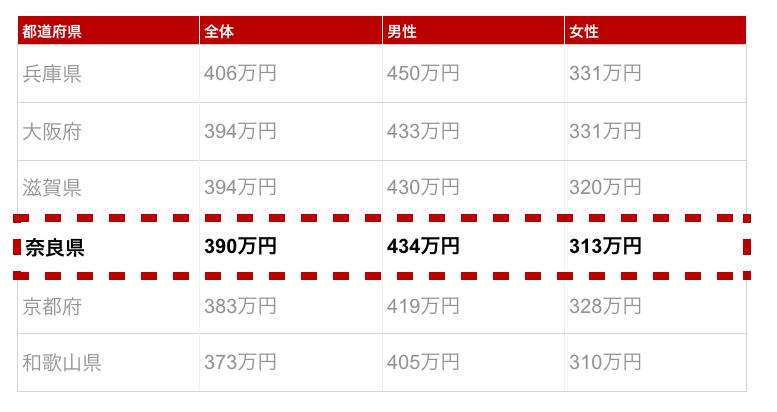 奈良県の年収金額