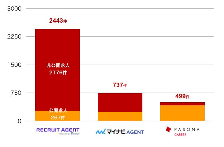 リクルートエージェントの滋賀県の転職求人数