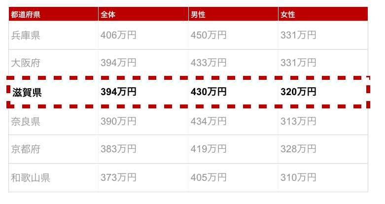 滋賀県の年収金額