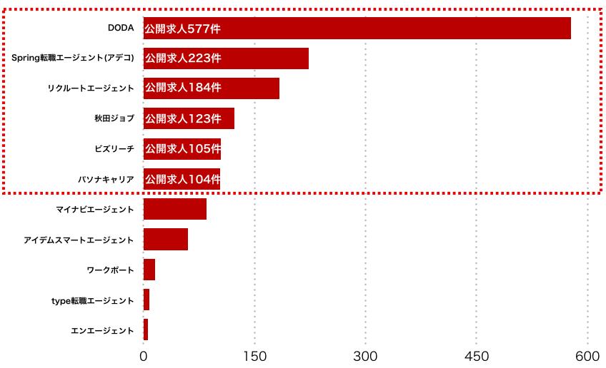 秋田県のエージェント別求人保有数