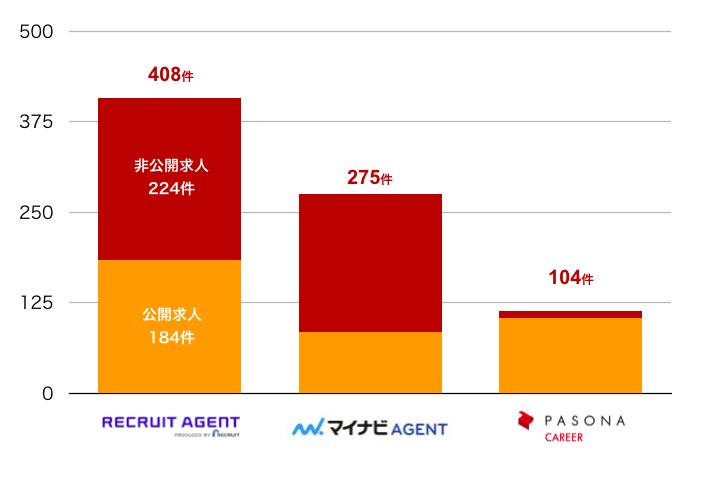 リクルートエージェントの秋田県の転職求人数