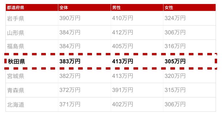 秋田県の年収金額
