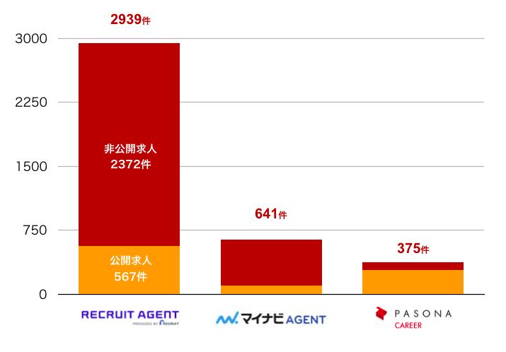 リクルートエージェントの三重県の転職求人数