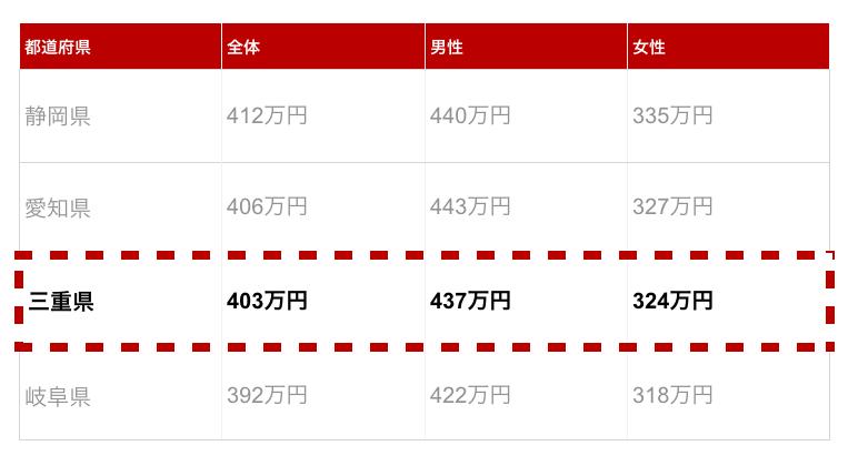 三重県の年収金額