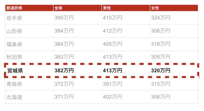 宮城県の年収金額