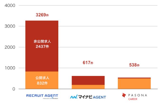 リクルートエージェントの北海道の転職求人数