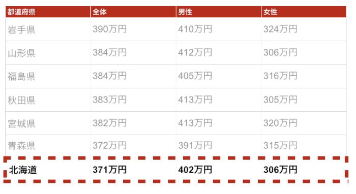北海道の年収金額