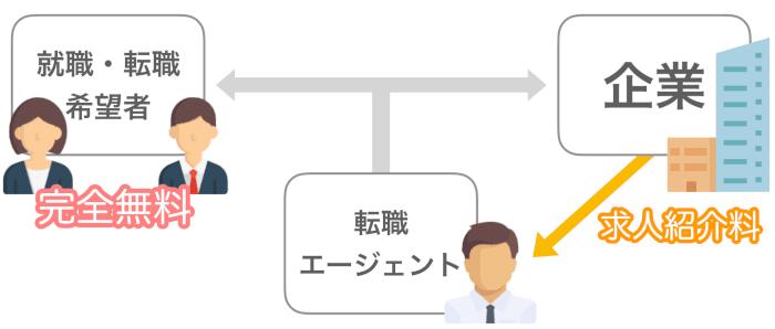 転職エージェントの報酬は企業からの求人紹介料