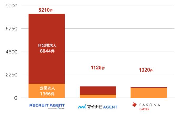 リクルートエージェントの福岡の転職求人数