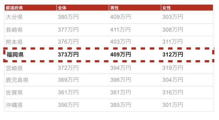 福岡の年収金額