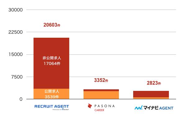 リクルートエージェントの横浜の転職求人数