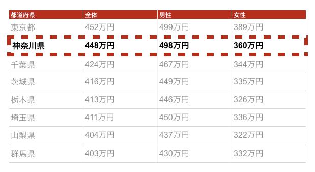 横浜の年収金額