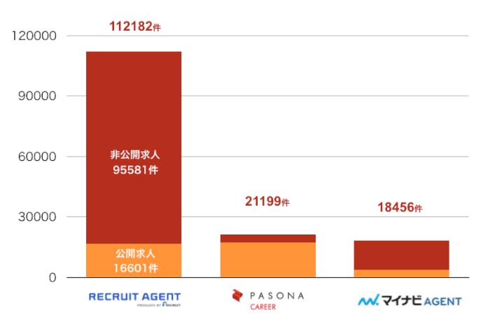 リクルートエージェントの東京の転職求人数