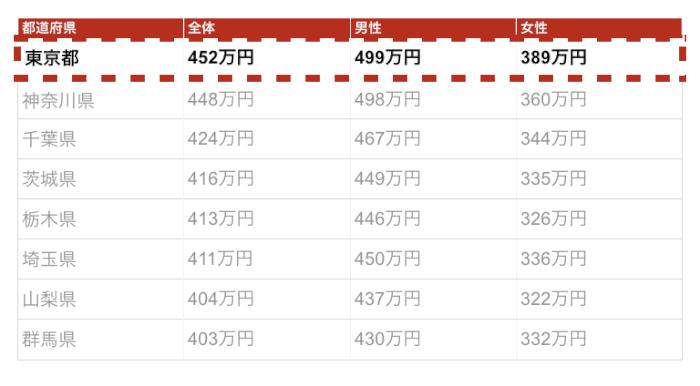 東京の年収金額