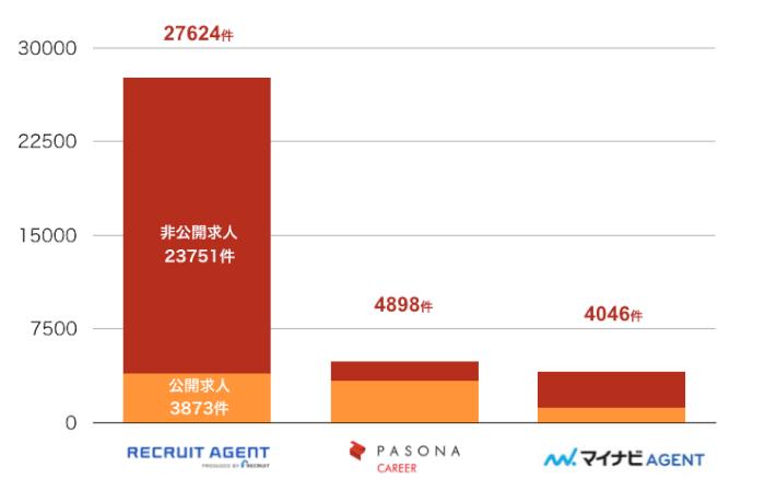 リクルートエージェントの大阪の転職求人数