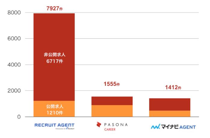 リクルートエージェントの神戸の転職求人数