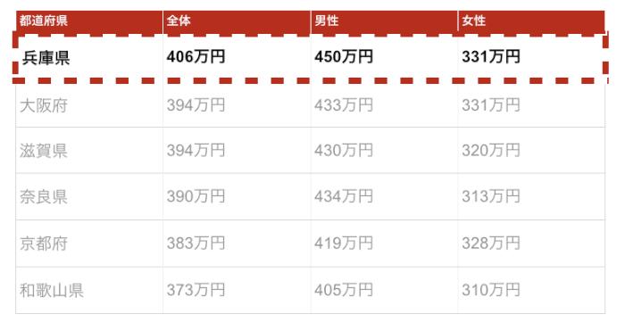 神戸の年収金額
