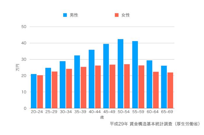 厚生労働省が行った賃金構造基本統計調査のグラフ