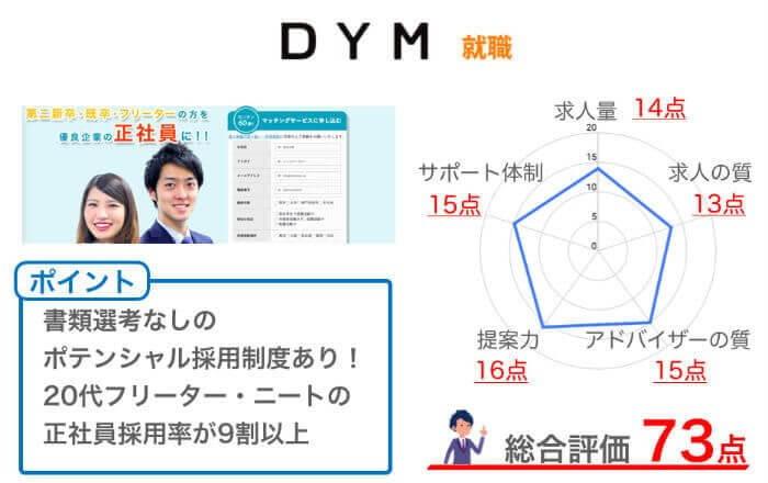DYM就職の総評