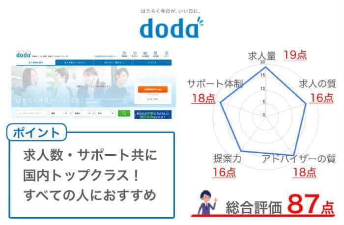 dodaの総評
