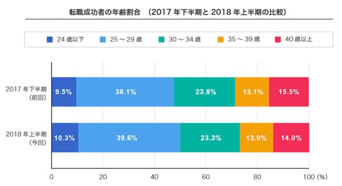 転職成功者の年齢別割合