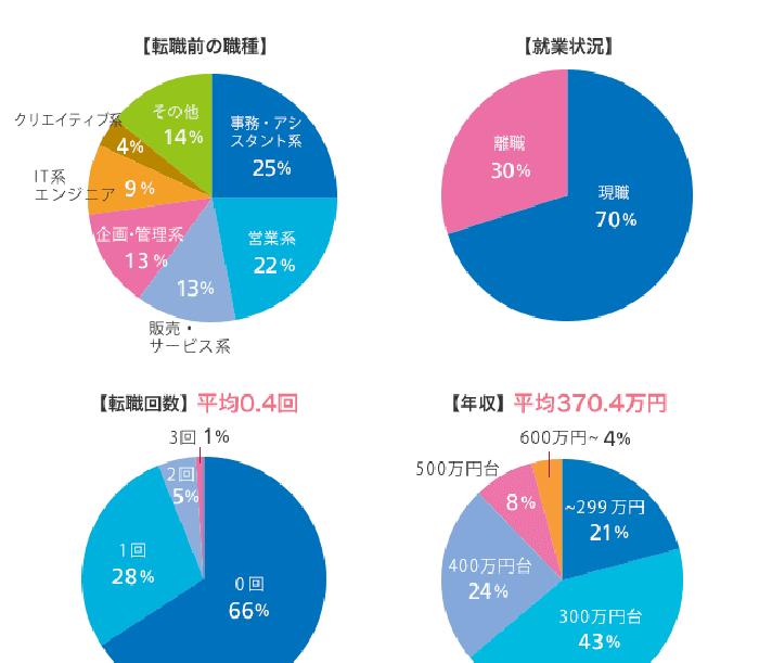27歳女性転職データ