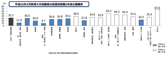 小売業 大卒者の離職率