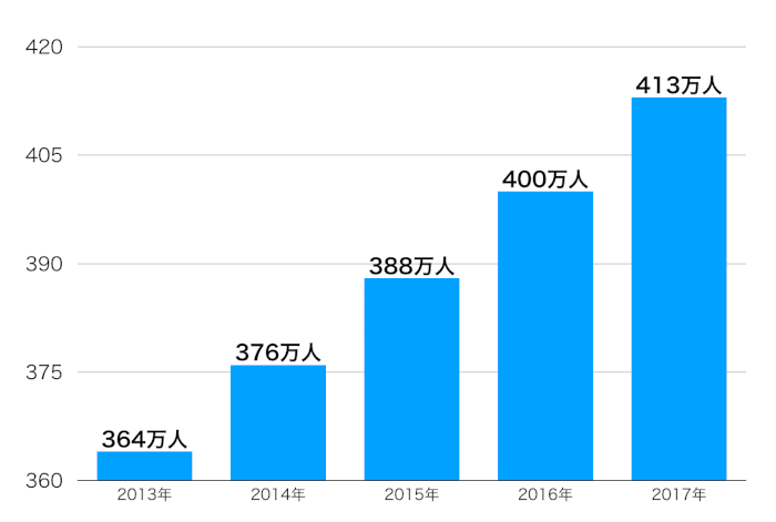 45歳〜54歳の非正社員の職員・従業員数の推移(男女)