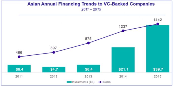 2011 年から 2015 年にかけてのアジアベンチャー投資トレンド