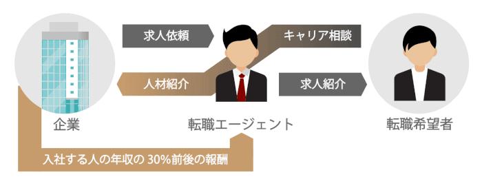 転職エージェントの報酬の仕組み