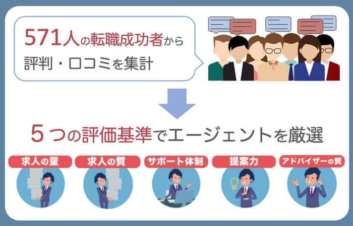 転職エージェントの評判・口コミを5つの基準で評価・比較