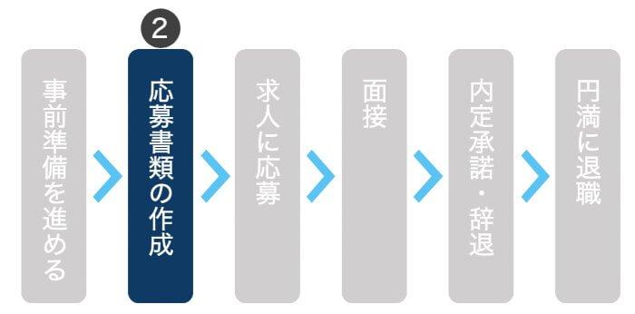 転職のやり方ステップ2|選考に必要な応募書類を作成する