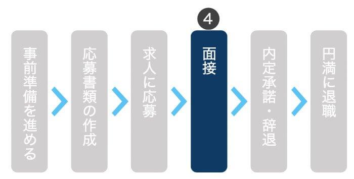 転職のやり方ステップ4|面接を突破するための対策をする