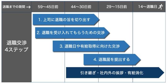 退職交渉の4ステップ