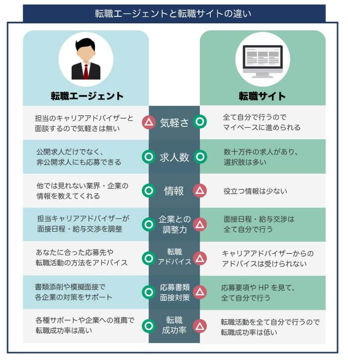 転職エージェントと転職サイトの違い