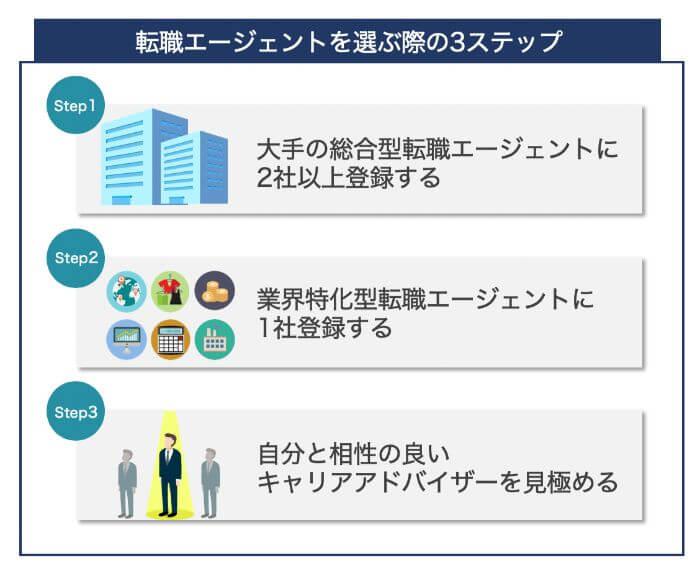 転職エージェントを選ぶ際の3ステップ