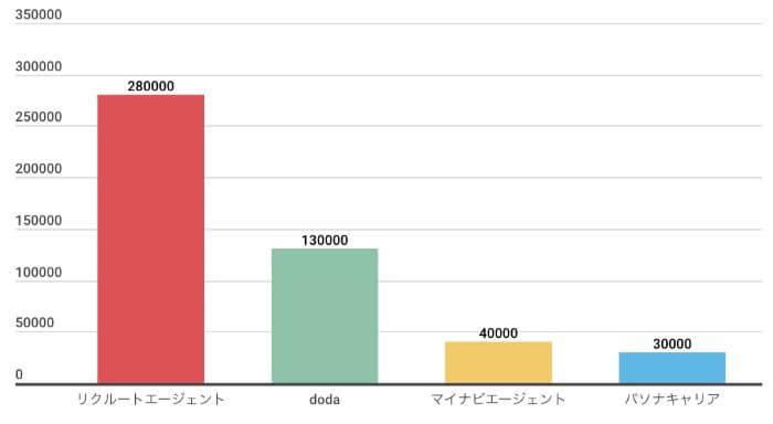 リクルートエージェントの求人数比較