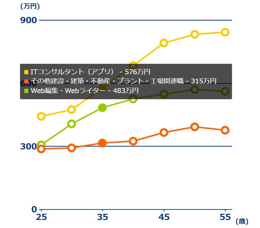doda年収査定 30年の年収推移