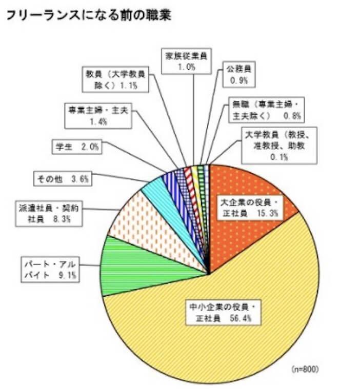 中小企業庁「小規模企業白書