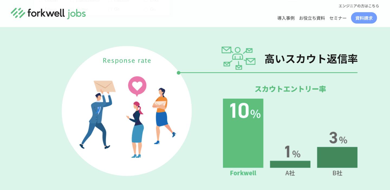 forkwell jobsのスカウト率
