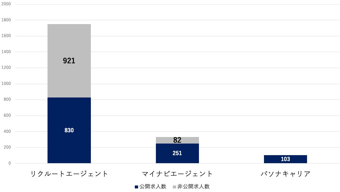岩手県 求人数の比較
