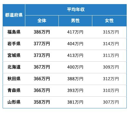 東北 都道府県別平均年収